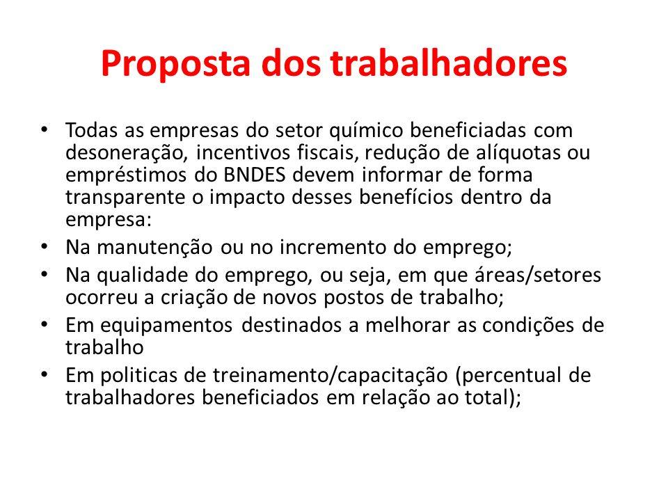 Proposta dos trabalhadores Todas as empresas do setor químico beneficiadas com desoneração, incentivos fiscais, redução de alíquotas ou empréstimos do