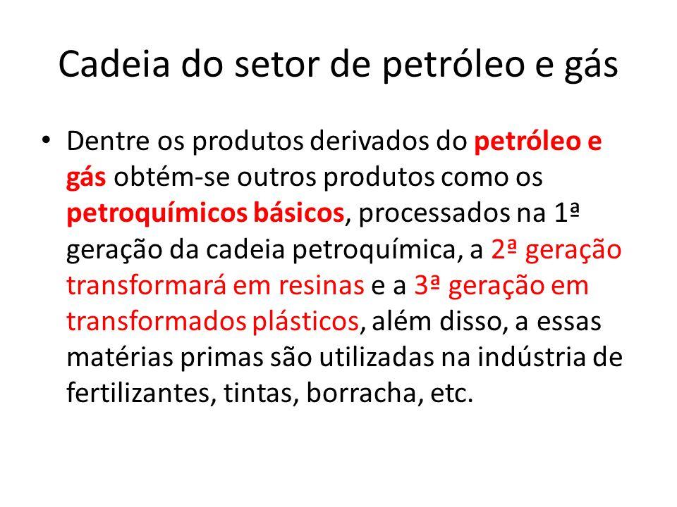 Cadeia do setor de petróleo e gás Dentre os produtos derivados do petróleo e gás obtém-se outros produtos como os petroquímicos básicos, processados n