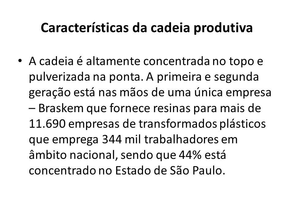 Gargalos do setor Indústria química mundial gerou em 2012 US$ 5,1 trilhões de dólares Indústria química nacional ocupa a 6ª posição no mundo – US$ 153 bilhões em 2012 Perda de competitividade – 1990 – 5% do consumo nacional importado – 2012 – 33% do consumo nacional é importado – Responsável pelo maior déficit da balança comercial brasileira – ( ligados a atividade agrícola corresponde a 16 % das importações totais dos produtos químico)