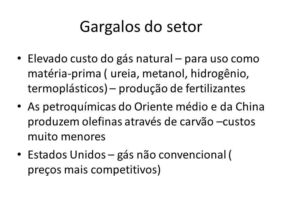 Gargalos do setor Elevado custo do gás natural – para uso como matéria-prima ( ureia, metanol, hidrogênio, termoplásticos) – produção de fertilizantes