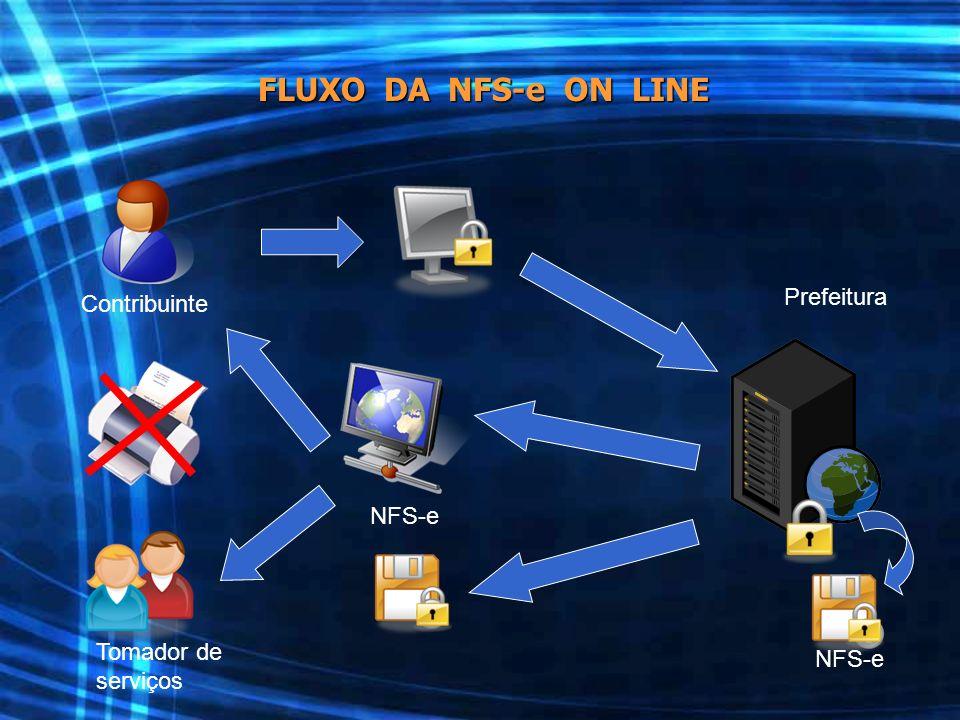 Contribuinte Prefeitura Tomador de serviços NFS-e FLUXO DA NFS-e ON LINE