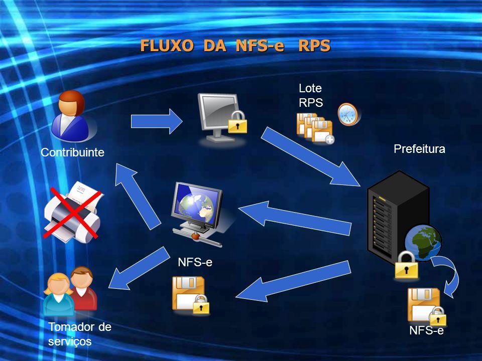Contribuinte Prefeitura Tomador de serviços NFS-e Lote RPS FLUXO DA NFS-e RPS