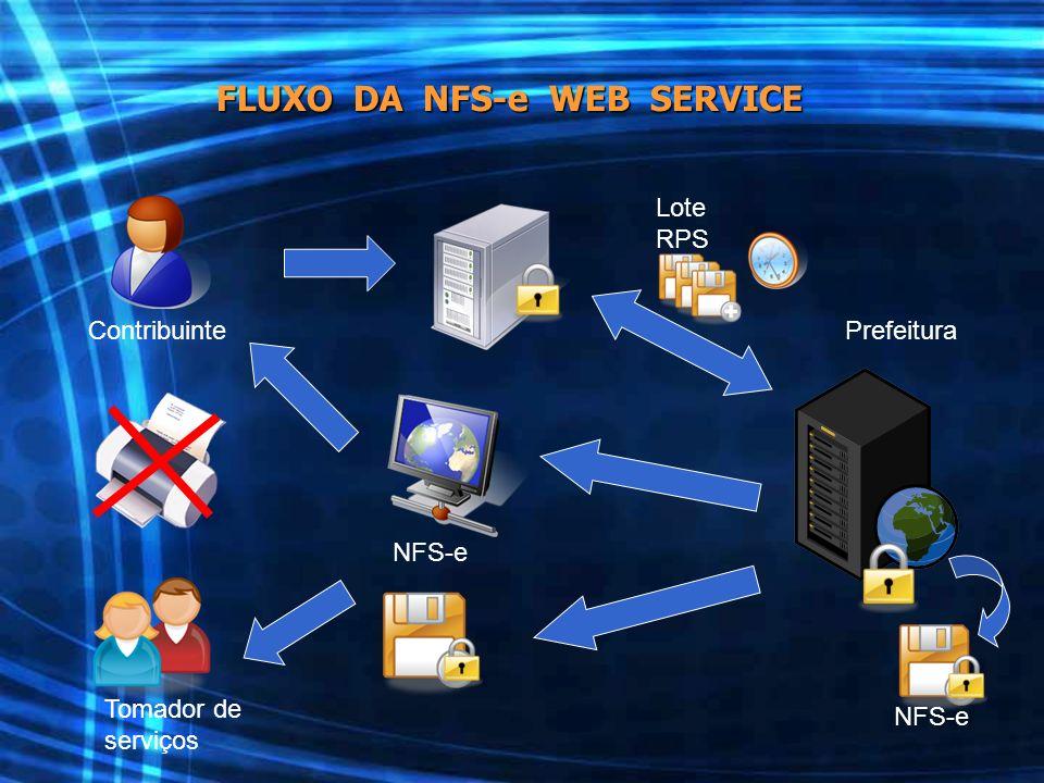 ContribuintePrefeitura Tomador de serviços Lote RPS NFS-e FLUXO DA NFS-e WEB SERVICE