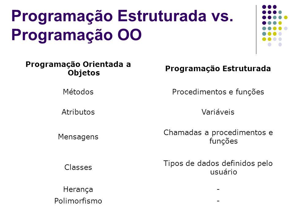 Programação Estruturada vs. Programação OO Programação Orientada a Objetos Programação Estruturada MétodosProcedimentos e funções AtributosVariáveis M