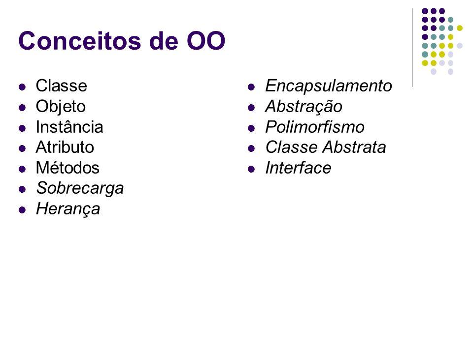 Conceitos de OO Classe Objeto Instância Atributo Métodos Sobrecarga Herança Encapsulamento Abstração Polimorfismo Classe Abstrata Interface