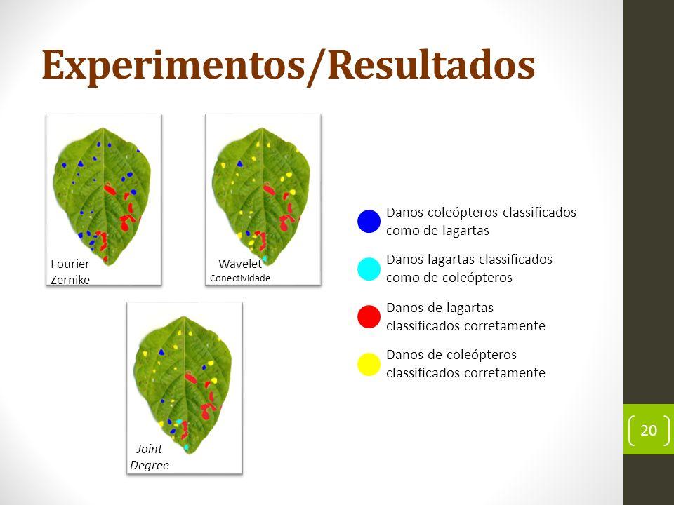 Experimentos/Resultados 20 Danos coleópteros classificados como de lagartas Danos de coleópteros classificados corretamente Danos de lagartas classificados corretamente Danos lagartas classificados como de coleópteros Joint Degree Fourier Zernike Wavelet Conectividade
