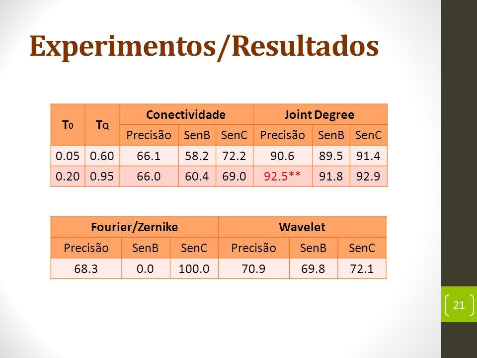 Experimentos/Resultados 21 T0T0 TQTQ ConectividadeJoint Degree PrecisãoSenBSenCPrecisãoSenBSenC 0.050.6066.158.272.290.689.591.4 0.200.9566.060.469.092.5**91.892.9 Fourier/ZernikeWavelet PrecisãoSenBSenCPrecisãoSenBSenC 68.30.0100.070.969.872.1