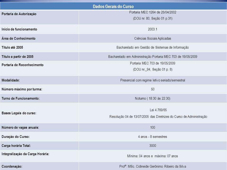 Dados Gerais do Curso Portaria de Autorização Portaria MEC 1264 de 25/04/2002 (DOU nr.