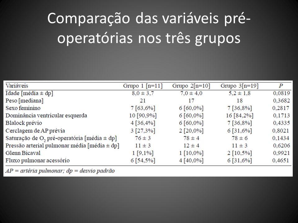 Comparação das variáveis pré- operatórias nos três grupos