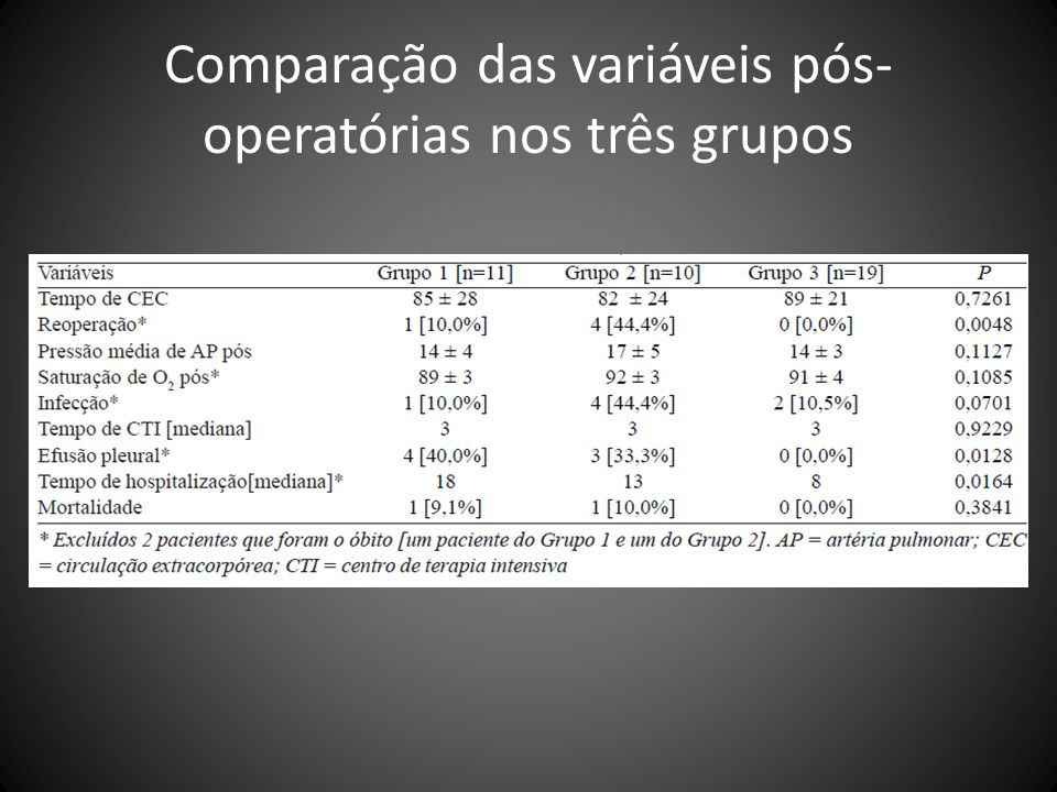 Comparação das variáveis pós- operatórias nos três grupos