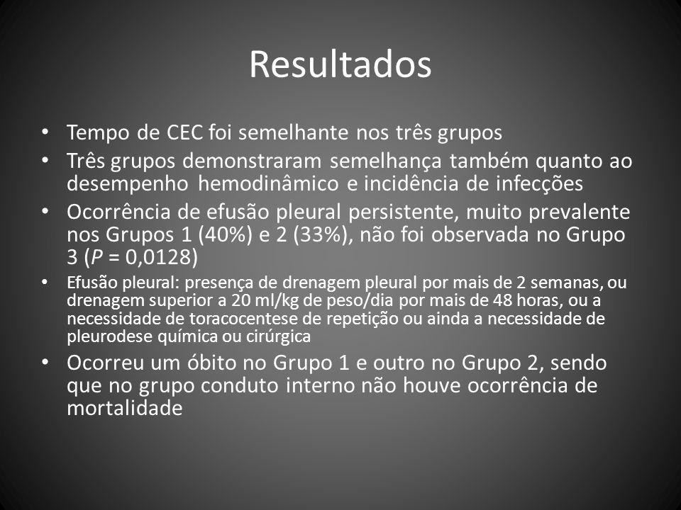 Resultados Tempo de CEC foi semelhante nos três grupos Três grupos demonstraram semelhança também quanto ao desempenho hemodinâmico e incidência de in