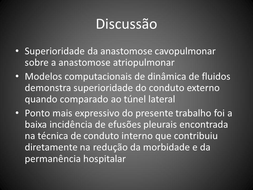 Discussão Superioridade da anastomose cavopulmonar sobre a anastomose atriopulmonar Modelos computacionais de dinâmica de fluidos demonstra superiorid