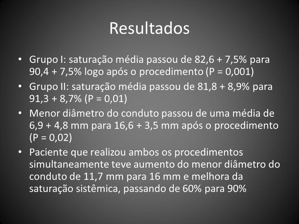 Resultados Grupo I: saturação média passou de 82,6 + 7,5% para 90,4 + 7,5% logo após o procedimento (P = 0,001) Grupo II: saturação média passou de 81