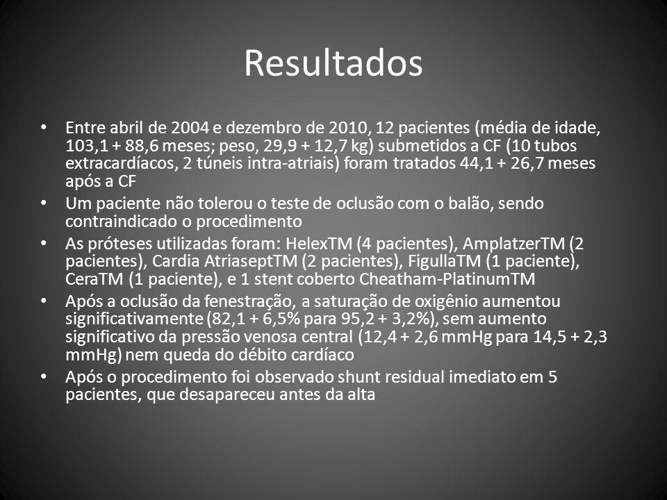 Resultados Entre abril de 2004 e dezembro de 2010, 12 pacientes (média de idade, 103,1 + 88,6 meses; peso, 29,9 + 12,7 kg) submetidos a CF (10 tubos e