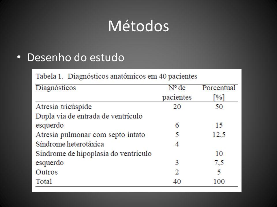 Conclusão Resultados imediatos obtidos com a anastomose cavopulmonar total pela técnica do conduto intracardíaco foram superiores quando comparada às técnicas clássicas de túnel lateral e conduto externo