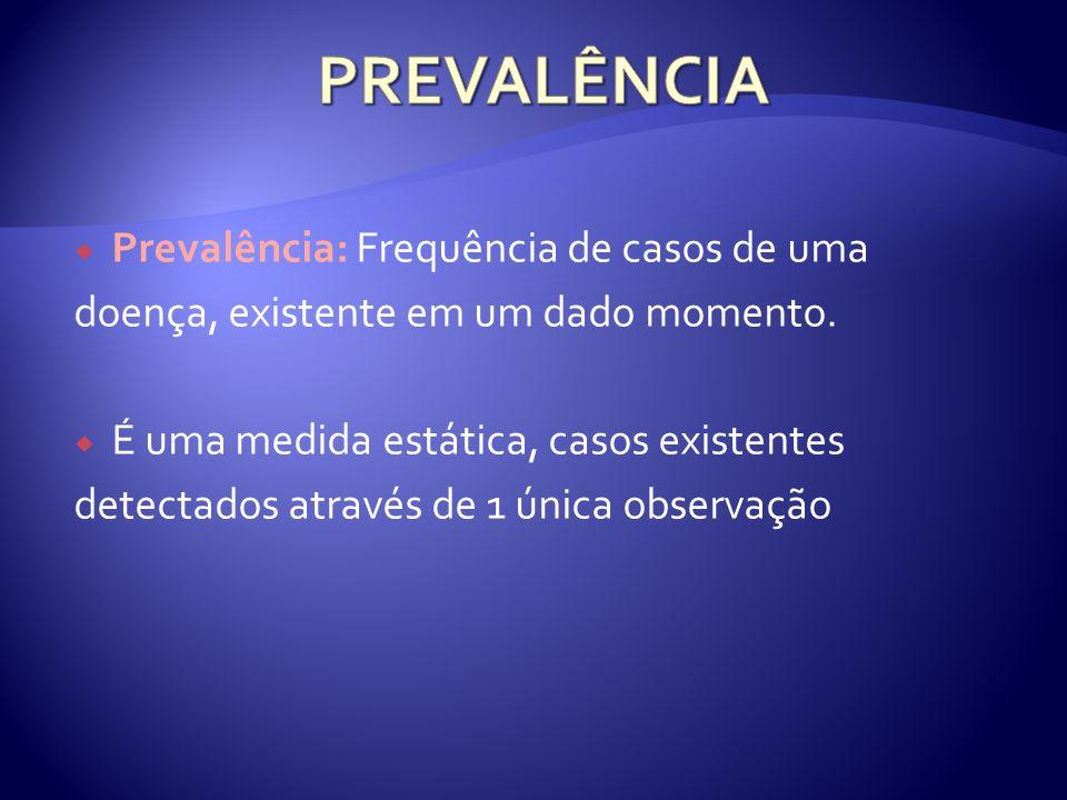Prevalência: Frequência de casos de uma doença, existente em um dado momento. É uma medida estática, casos existentes detectados através de 1 única ob