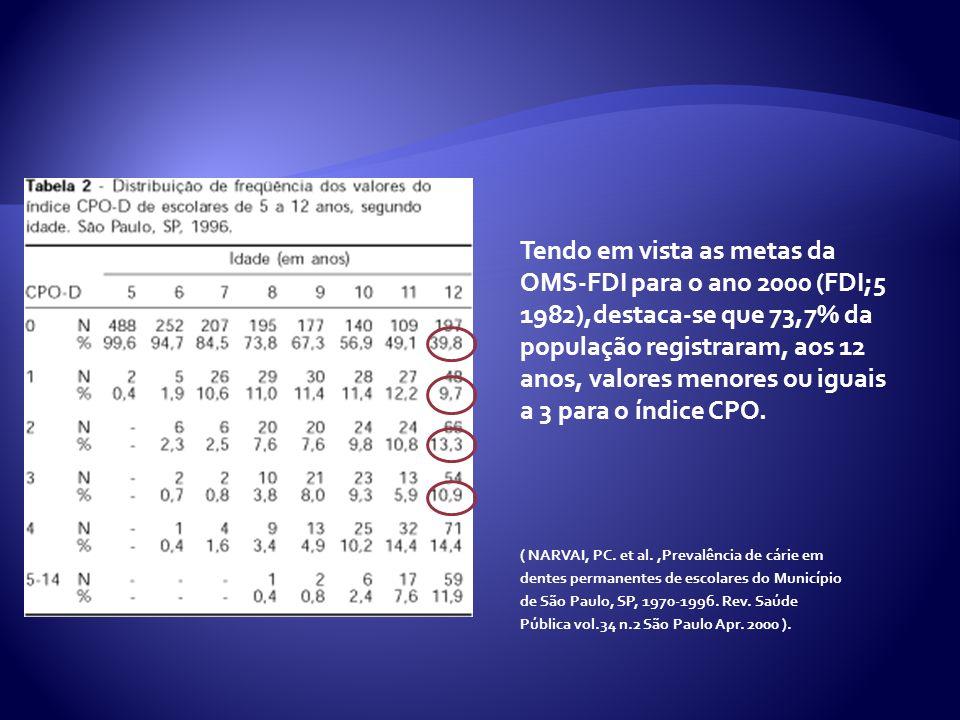 Tendo em vista as metas da OMS-FDI para o ano 2000 (FDI;5 1982),destaca-se que 73,7% da população registraram, aos 12 anos, valores menores ou iguais