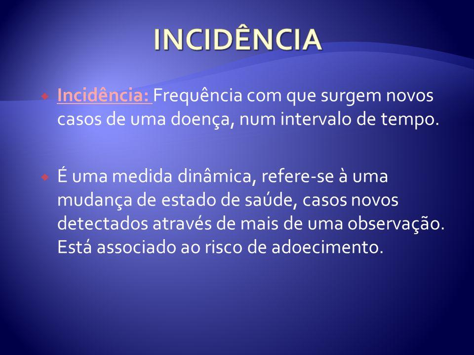 Incidência: Frequência com que surgem novos casos de uma doença, num intervalo de tempo. É uma medida dinâmica, refere-se à uma mudança de estado de s