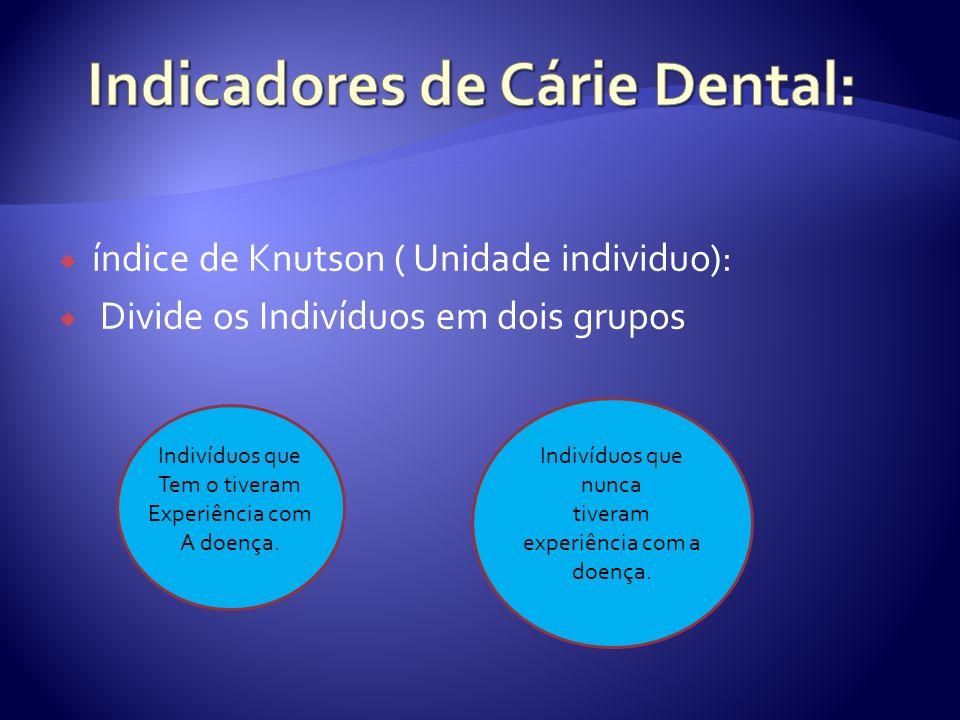 índice de Knutson ( Unidade individuo): Divide os Indivíduos em dois grupos Indivíduos que Tem o tiveram Experiência com A doença. Indivíduos que nunc