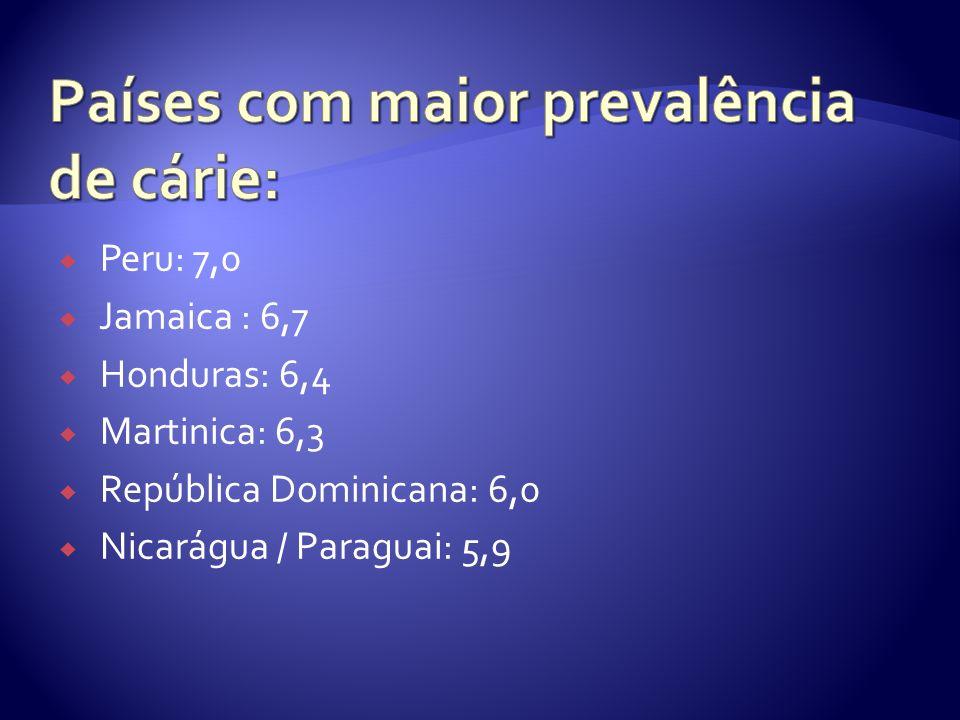 Peru: 7,0 Jamaica : 6,7 Honduras: 6,4 Martinica: 6,3 República Dominicana: 6,0 Nicarágua / Paraguai: 5,9