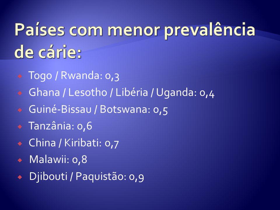 Togo / Rwanda: 0,3 Ghana / Lesotho / Libéria / Uganda: 0,4 Guiné-Bissau / Botswana: 0,5 Tanzânia: 0,6 China / Kiribati: 0,7 Malawii: 0,8 Djibouti / Pa