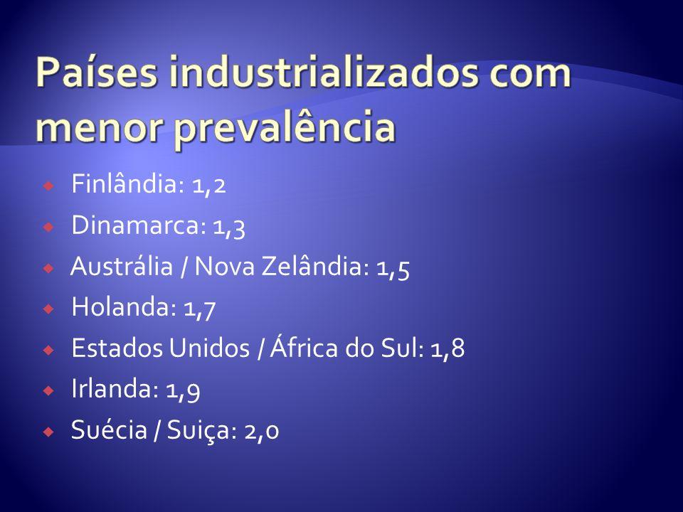 Finlândia: 1,2 Dinamarca: 1,3 Austrália / Nova Zelândia: 1,5 Holanda: 1,7 Estados Unidos / África do Sul: 1,8 Irlanda: 1,9 Suécia / Suiça: 2,0