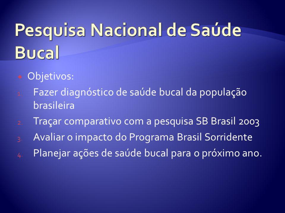 Objetivos: 1. Fazer diagnóstico de saúde bucal da população brasileira 2. Traçar comparativo com a pesquisa SB Brasil 2003 3. Avaliar o impacto do Pro