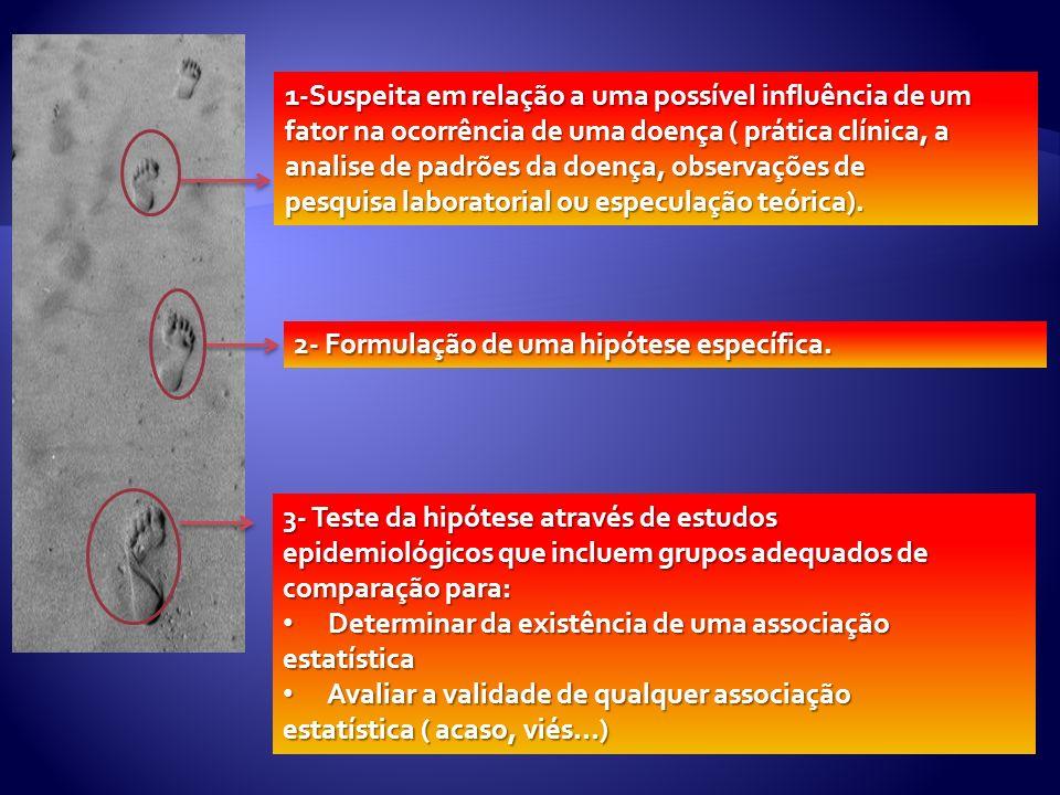 1-Suspeita em relação a uma possível influência de um fator na ocorrência de uma doença ( prática clínica, a analise de padrões da doença, observações