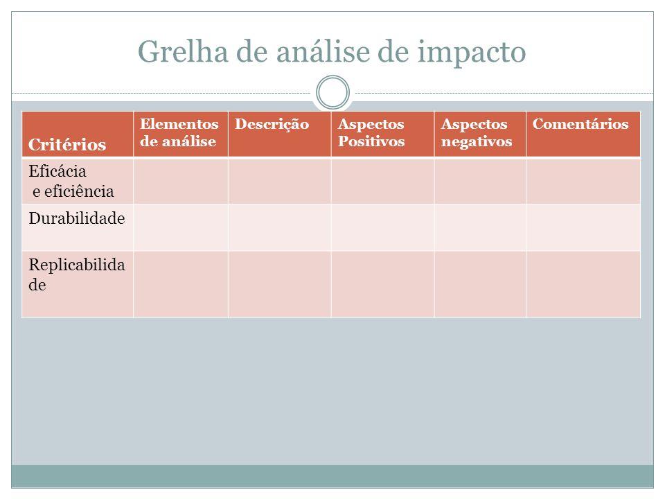 Grelha de análise de impacto Critérios Elementos de análise DescriçãoAspectos Positivos Aspectos negativos Comentários Eficácia e eficiência Durabilid