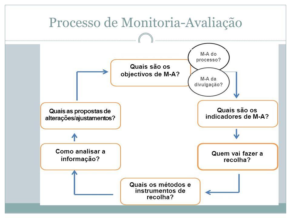 Processo de Monitoria-Avaliação Quais são os objectivos de M-A? Quais as propostas de alterações/ajustamentos? Como analisar a informação? Quais os mé
