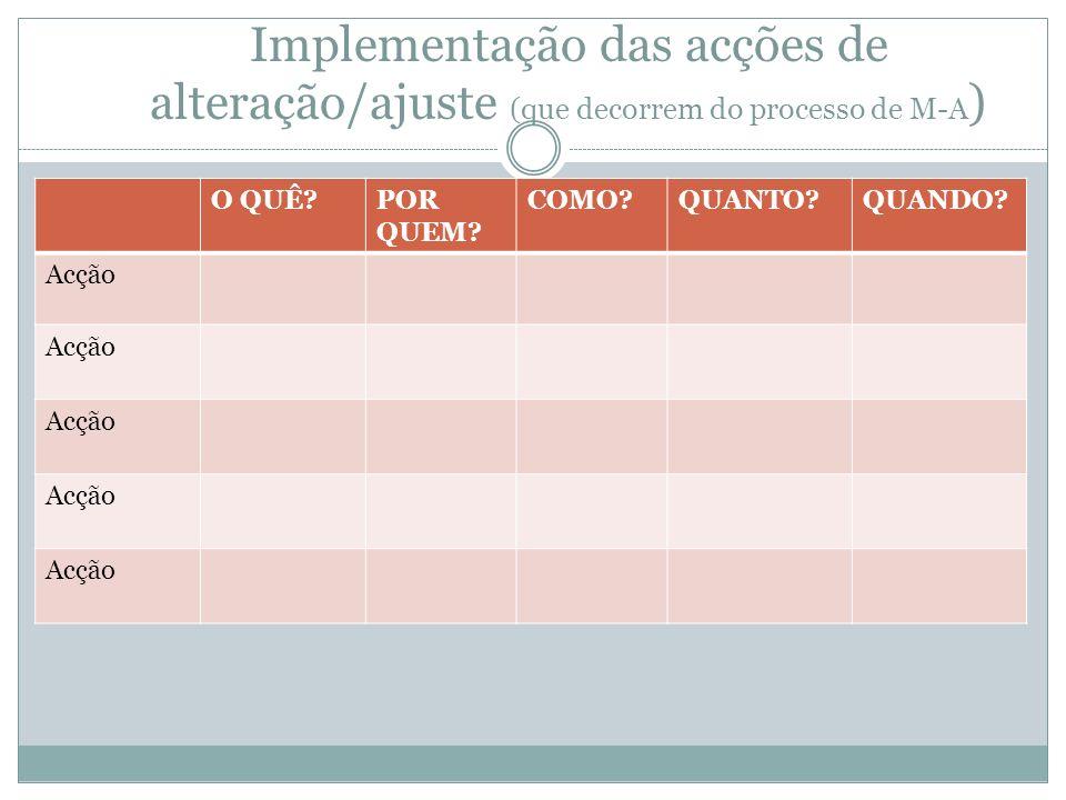 Implementação das acções de alteração/ajuste (que decorrem do processo de M-A ) O QUÊ?POR QUEM? COMO?QUANTO?QUANDO? Acção