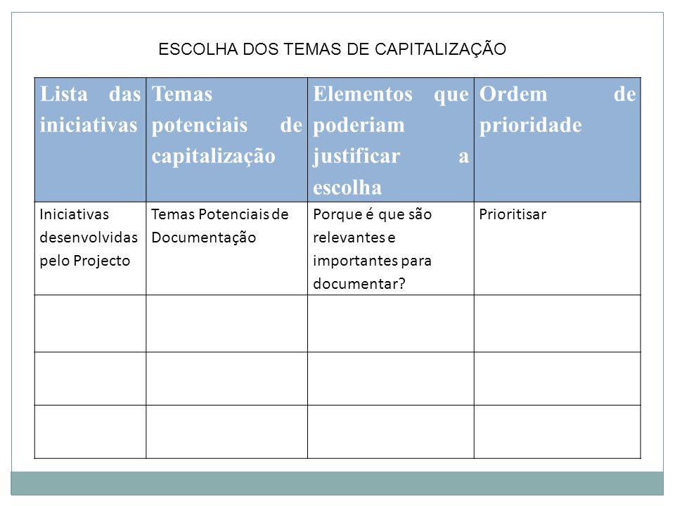 Lista das iniciativas Temas potenciais de capitalização Elementos que poderiam justificar a escolha Ordem de prioridade Iniciativas desenvolvidas pelo