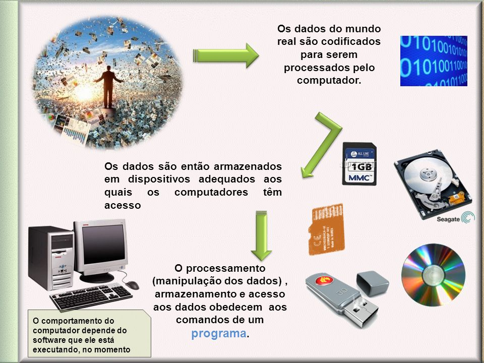 Os dados do mundo real são codificados para serem processados pelo computador. Os dados são então armazenados em dispositivos adequados aos quais os c