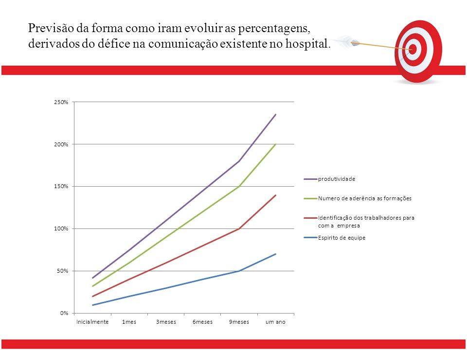 Previsão da forma como iram evoluir as percentagens, derivados do défice na comunicação existente no hospital.