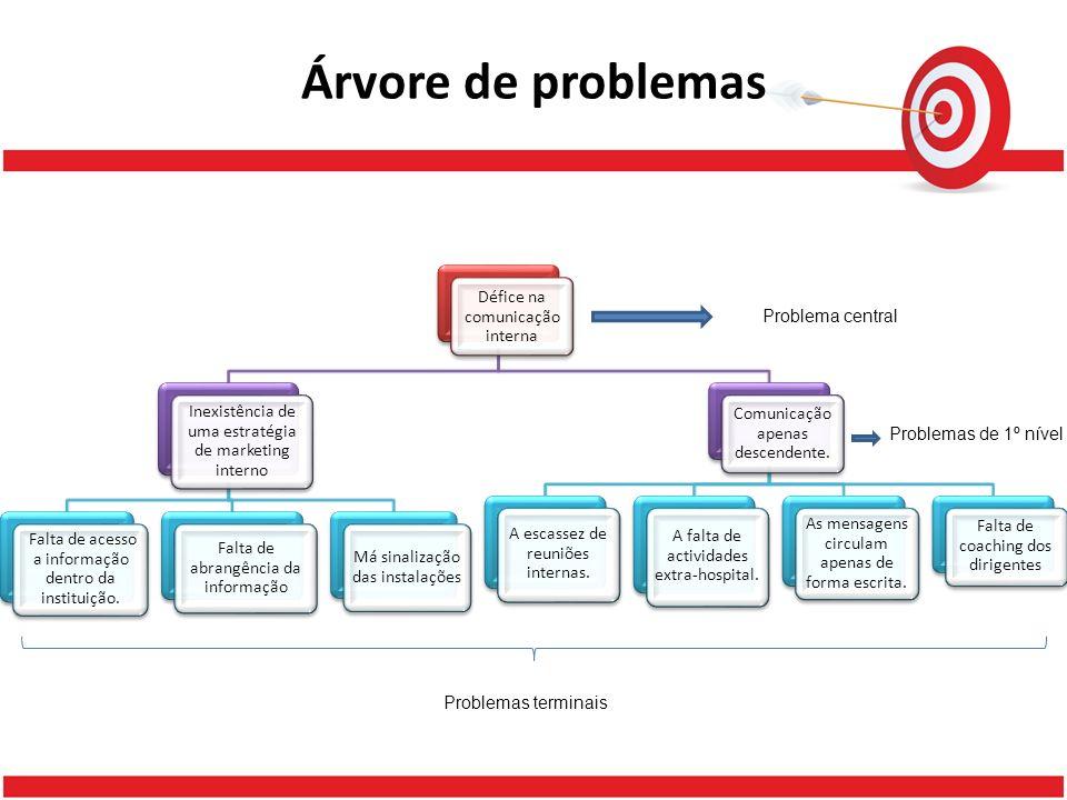 Árvore de problemas Problema central Problemas de 1º nível Problemas terminais