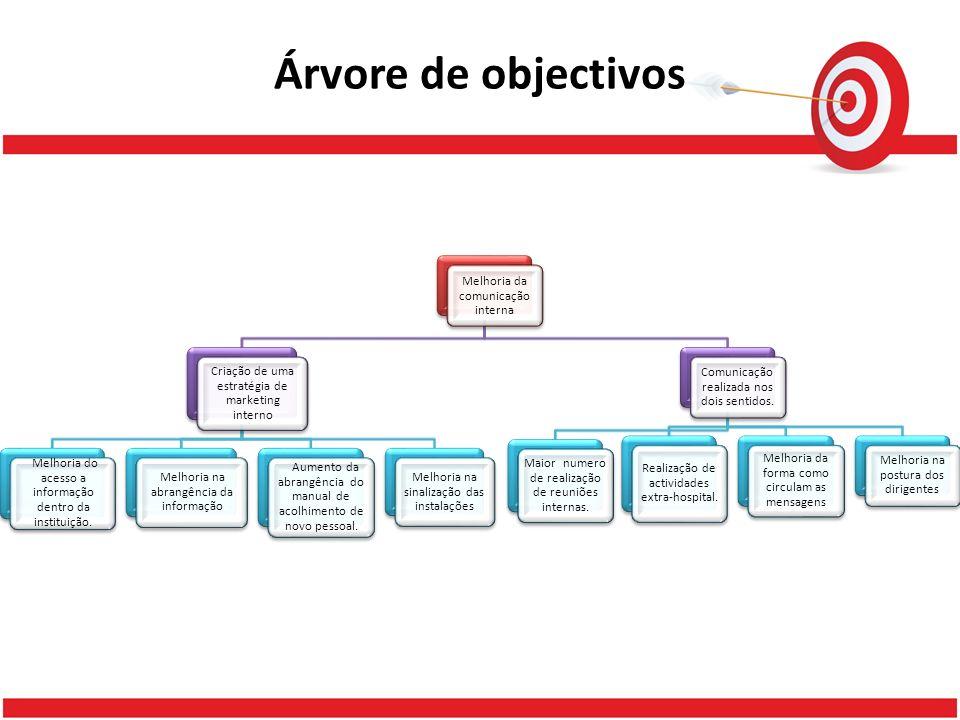 Árvore de objectivos