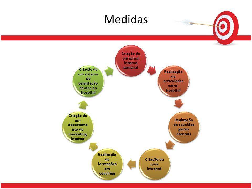 Medidas Criação de um jornal interno semanal Realização de actividades extra- hospital Realização de reuniões gerais mensais Criação de uma intranet R