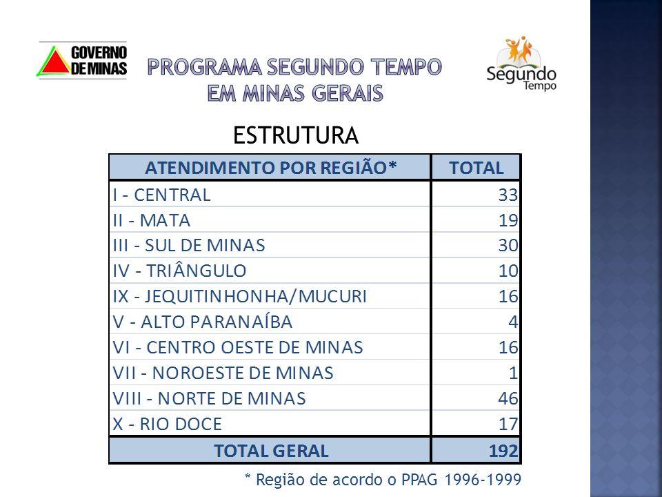 ESTRUTURA * Região de acordo o PPAG 1996-1999