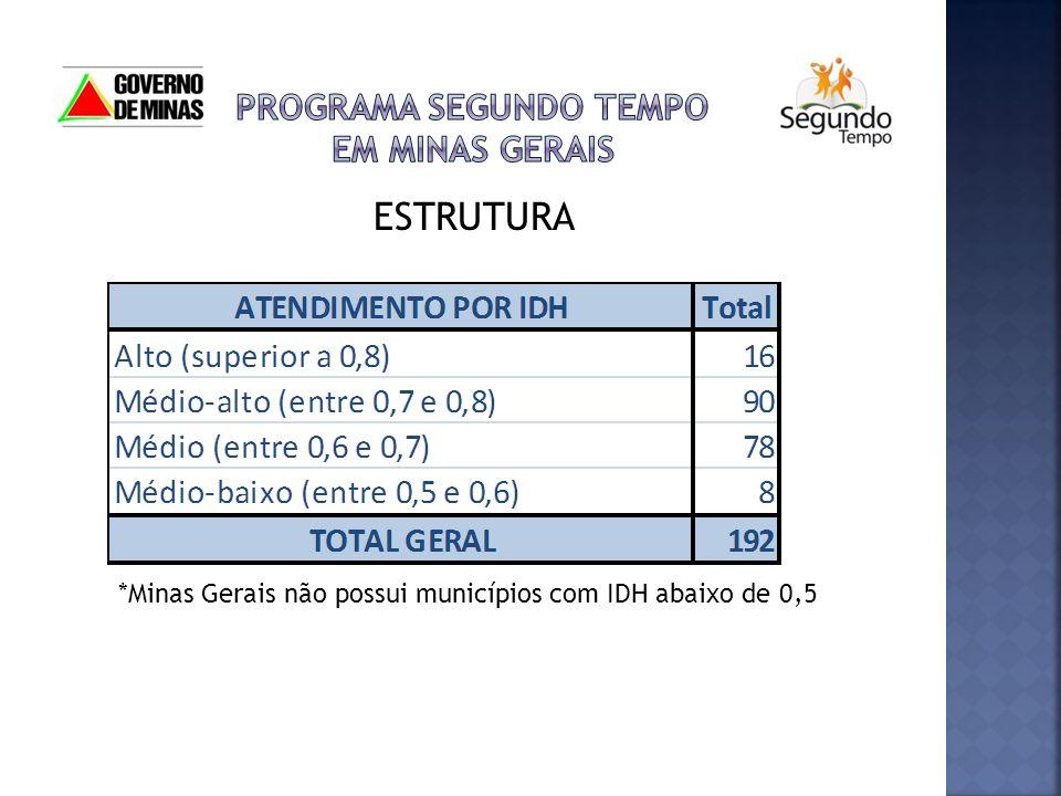 ESTRUTURA *Minas Gerais não possui municípios com IDH abaixo de 0,5