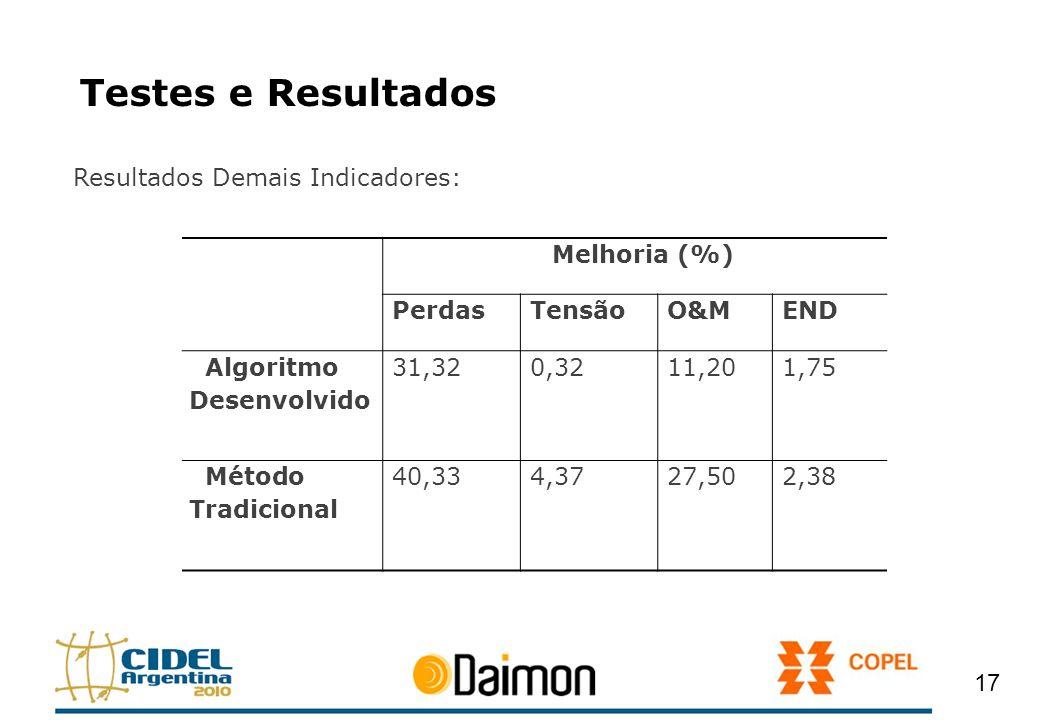 Testes e Resultados Resultados Demais Indicadores: 17 Melhoria (%) PerdasTensãoO&MEND Algoritmo Desenvolvido 31,320,3211,201,75 Método Tradicional 40,