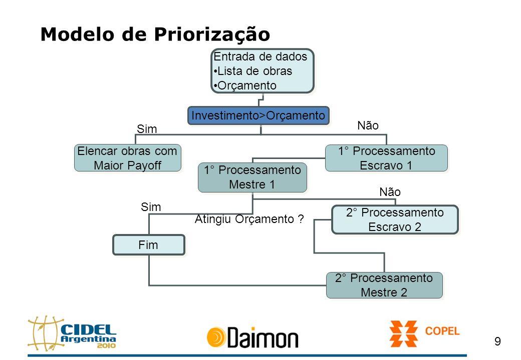 Modelo de Priorização 9 Entrada de dados Lista de obras Orçamento Entrada de dados Lista de obras Orçamento Investimento>Orçamento Elencar obras com M