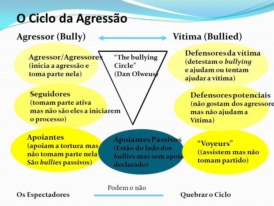 O Ciclo da Agressão Agressor (Bully) Vítima (Bullied) Agressor/Agressores (inicia a agressão e toma parte nela) Seguidores (tomam parte ativa mas não são eles a iniciarem o processo) Apoiantes (apoiam a tortura mas não tomam parte nela São bullies passivos) Apoiantes Passivos (Estão do lado dos bullies mas sem apoio declarado) Voyeurs ((assistem mas não tomam partido) Defensores potenciais (não gostam dos agressores mas não ajudam a Vítima) Defensores da vítima (detestam o bullying e ajudam ou tentam ajudar a vítima) Os EspectadoresQuebrar o Ciclo The bullying Circle (Dan Olweus) Podem o não