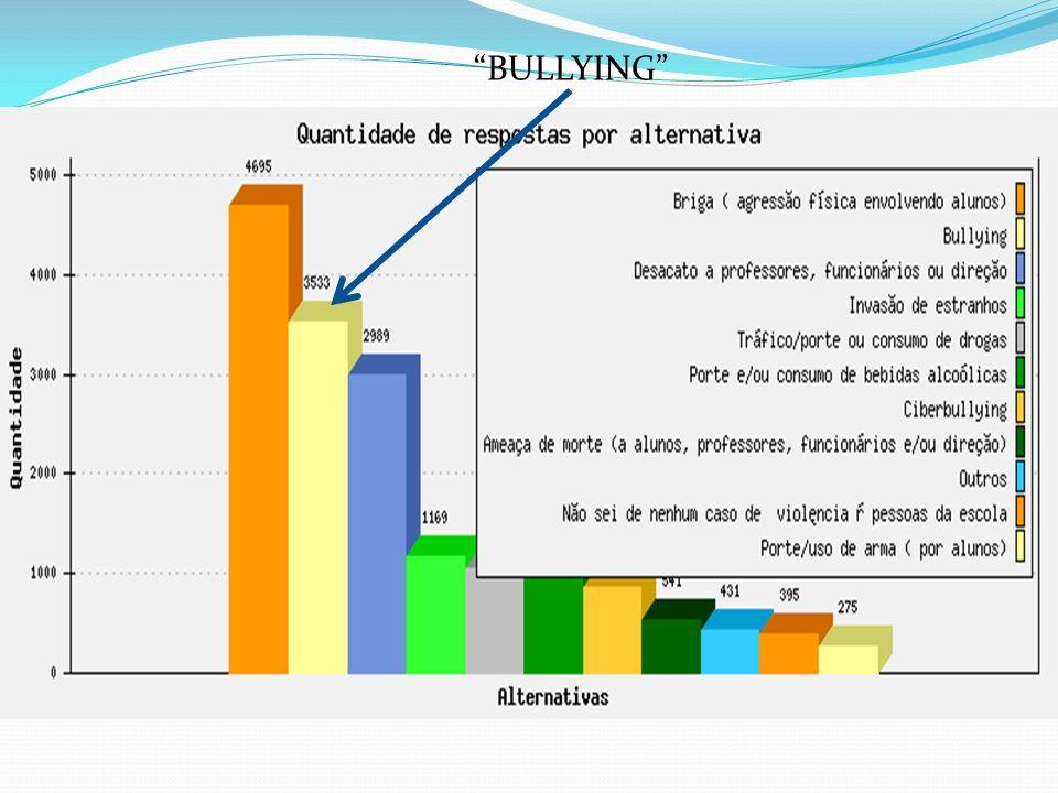 Jogos X Brigas É importante saber diferenciar os jogos de lutas (brincadeiras) das brigas (agressões), para identificar a presença do Bullying na escola.