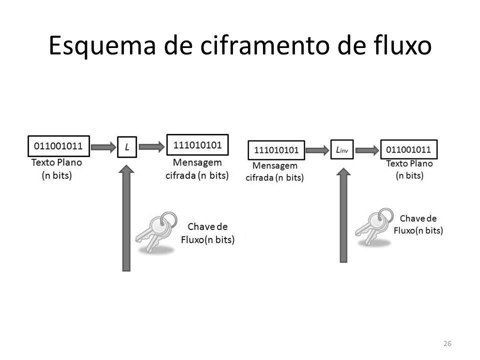 Esquema de ciframento de fluxo 26