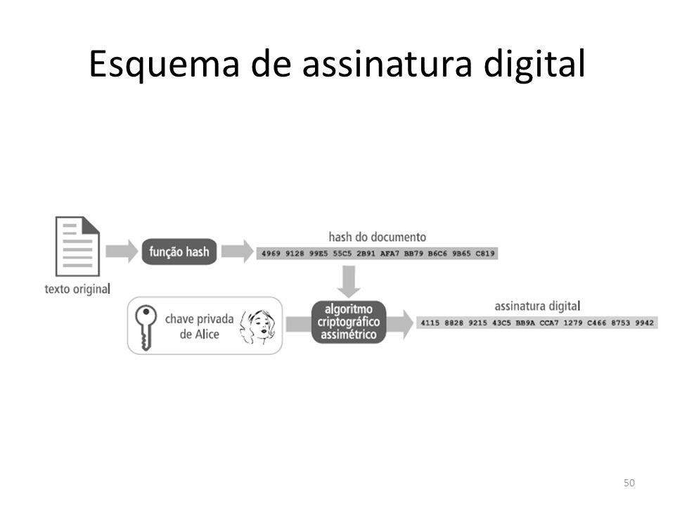 Esquema de assinatura digital 50