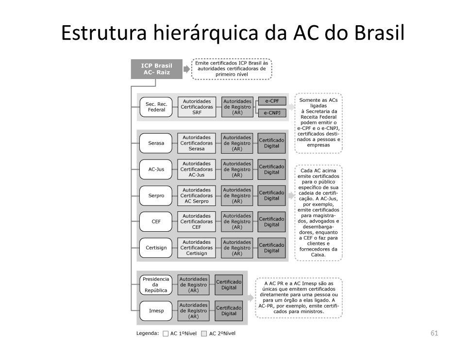 Estrutura hierárquica da AC do Brasil 61