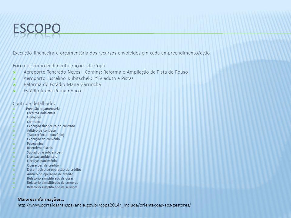 Execução financeira e orçamentária dos recursos envolvidos em cada empreendimento/ação Foco nos empreendimentos/ações da Copa Aeroporto Tancredo Neves