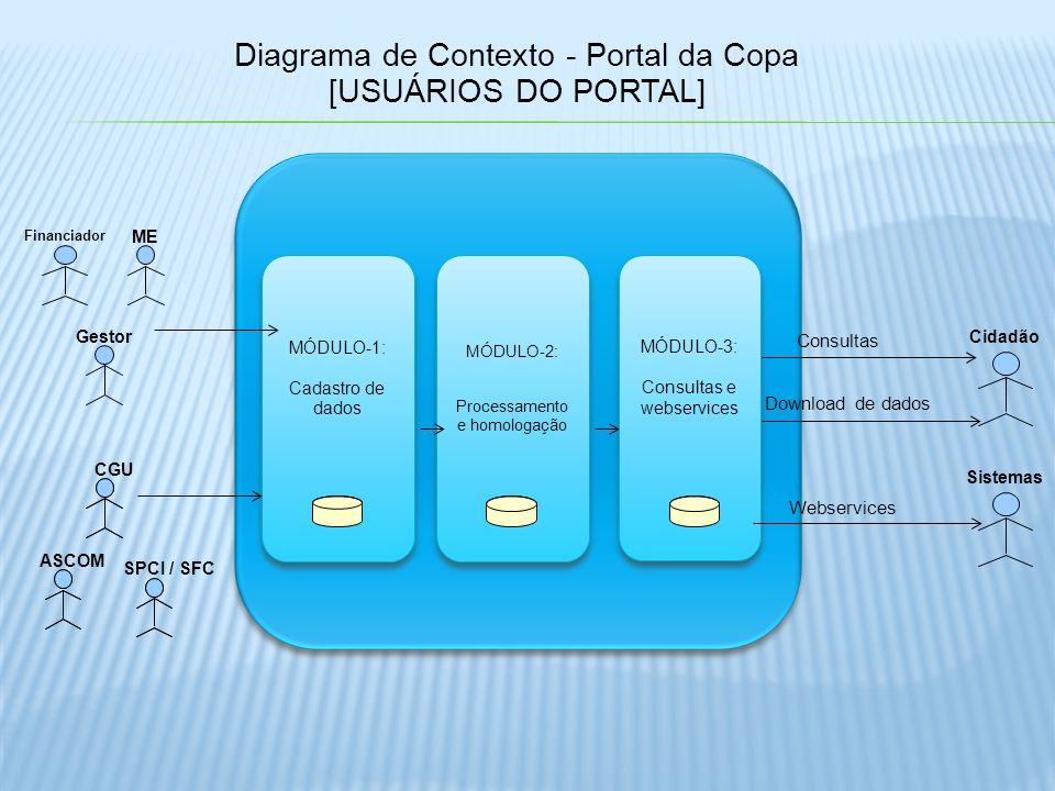 Diagrama de Contexto - Portal da Copa [USUÁRIOS DO PORTAL] Download de dados Consultas MÓDULO-1: Cadastro de dados MÓDULO-1: Cadastro de dados MÓDULO-3: Consultas e webservices MÓDULO-3: Consultas e webservices Financiador MÓDULO-2: Processamento e homologação MÓDULO-2: Processamento e homologação Cidadão ME Gestor ASCOM CGU SPCI / SFC Webservices Sistemas