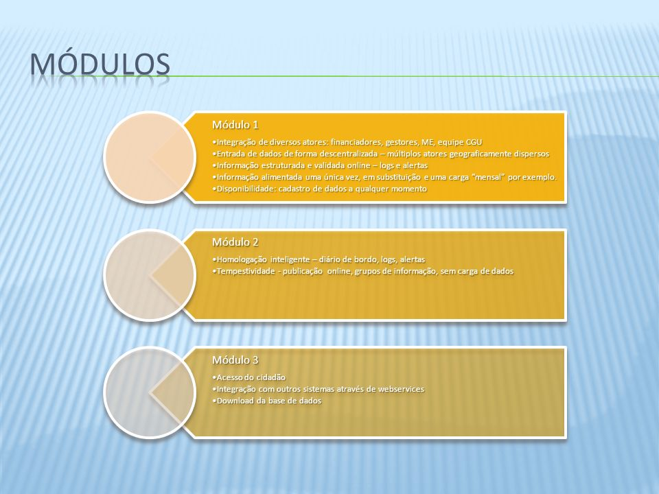 Módulo 1 Integração de diversos atores: financiadores, gestores, ME, equipe CGUIntegração de diversos atores: financiadores, gestores, ME, equipe CGU Entrada de dados de forma descentralizada – múltiplos atores geograficamente dispersosEntrada de dados de forma descentralizada – múltiplos atores geograficamente dispersos Informação estruturada e validada online – logs e alertasInformação estruturada e validada online – logs e alertas Informação alimentada uma única vez, em substituição e uma carga mensal por exemplo.Informação alimentada uma única vez, em substituição e uma carga mensal por exemplo.