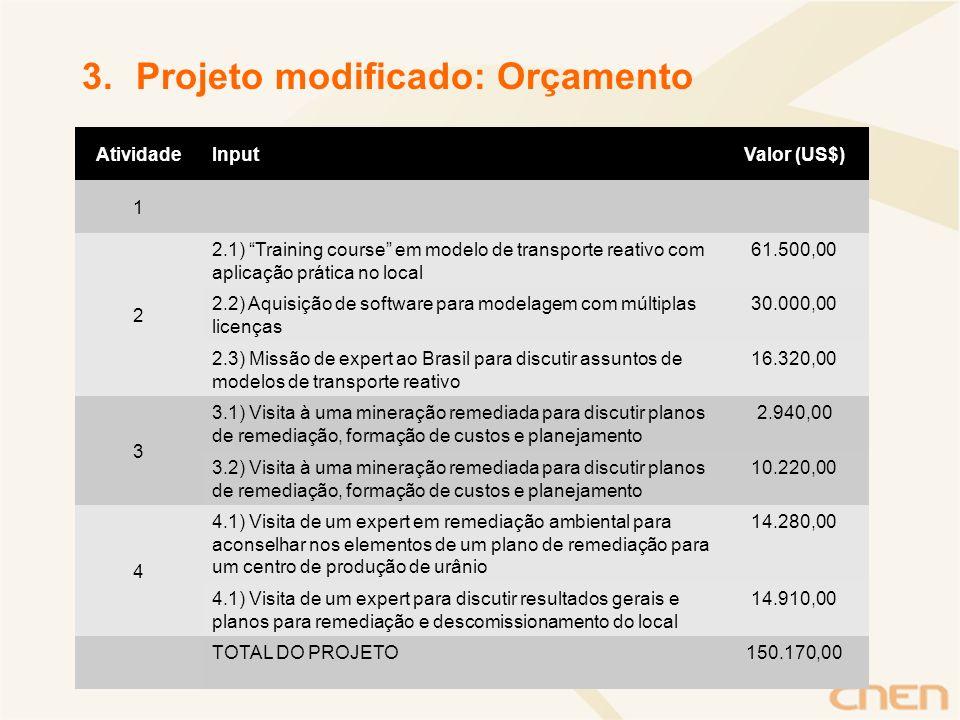 3.Projeto modificado: Orçamento AtividadeInputValor (US$) 1 2 2.1) Training course em modelo de transporte reativo com aplicação prática no local 61.5